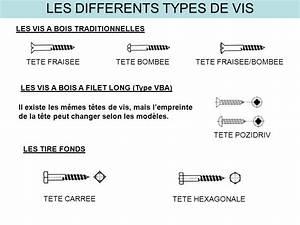 Different Type De Vis : perceuse mandrin a cle ~ Premium-room.com Idées de Décoration