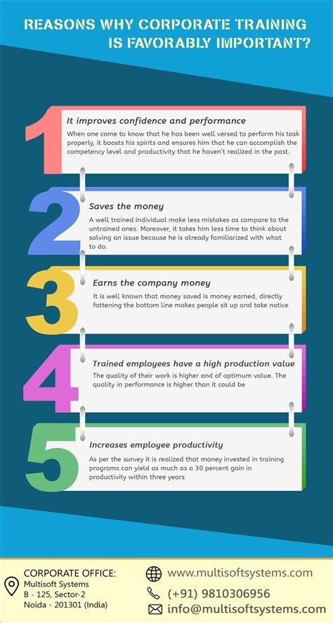 reasons  corporate training  favorably important