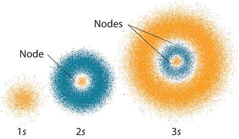 Quantum Mechanical Model Orbitals   www.pixshark.com