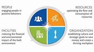 Online sustainability leadership training | SOURCE ...