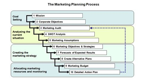 Models For Marketing Planning Process