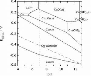 Pourbaix Diagram For The Copper