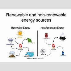 Renewable And Nonrenewable Energy Sources  Ppt Video Online Download