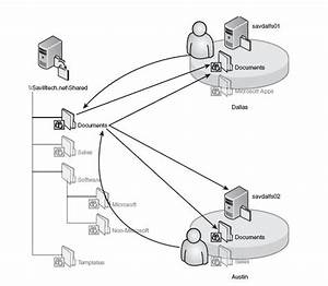 Windows Distributed File System  Dfs  Namespace Primer
