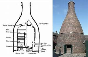 The Potteries Bottle Oven  Types