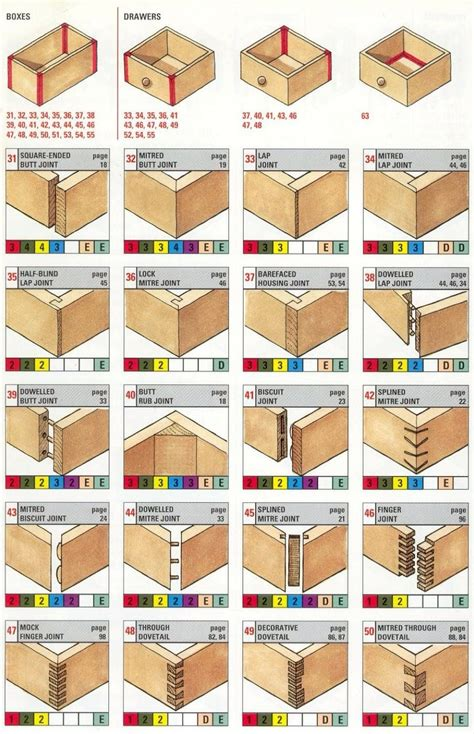 drawers connection woodworking joints types  wood