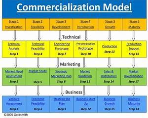 Technology Commercialization Process