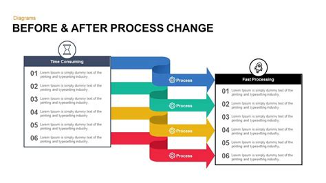 process change powerpoint template