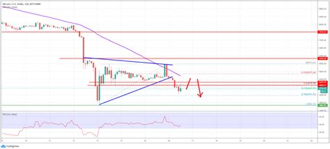 Just imagine the dollar has been devaluing since 2009 and bitcoin has increased in value by far though the prices of bitcoin can't been accounted on only that factor alone. Bitcoin Price (BTC) Starts Fresh Collapse, Bears Eyeing ...