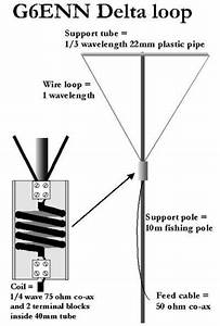Delta Loop Antenna Related Keywords  With Images