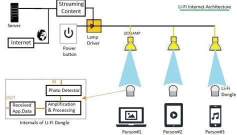 lifi  wifi basic difference  lifi  wifi