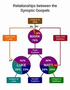Venn Diagram Of Synoptic Gospel