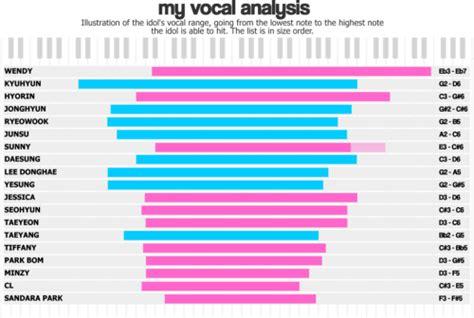five octave vocal range 4 octaves