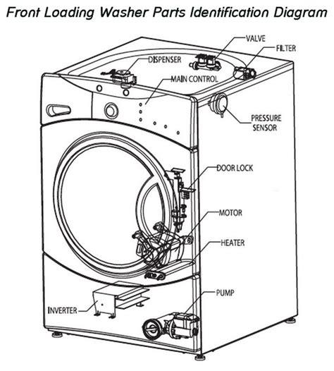 washing machine   spin  drain removeandreplacecom