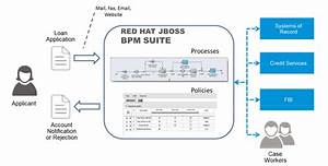 Chapter 1  Introduction Red Hat Jboss Bpm Suite 6 4