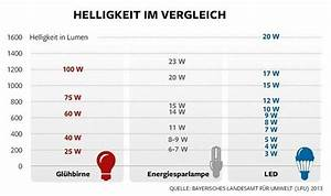 Wieviel Lumen Braucht Man : lampen lumen lux watt kelvin ~ Eleganceandgraceweddings.com Haus und Dekorationen