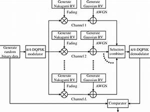 Block Diagram Of The Monte Carlo Simulation Model
