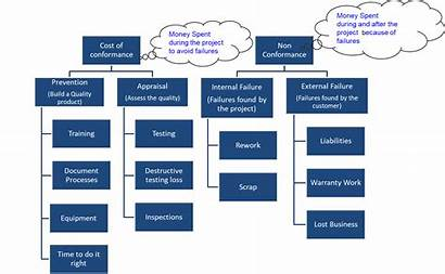 Affinity Diagram Pmp Project Tools Management