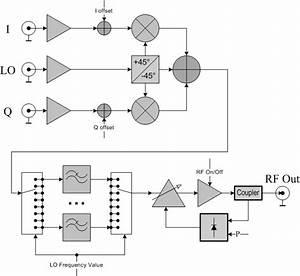 Avm4 Rf Vector Modulator 4 Ghz
