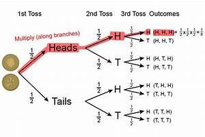 Probability Examples Using The Probability Tree Diagram