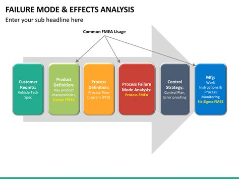 process failure modes and effects analysis failure mode and effect analysis fmea powerpoint
