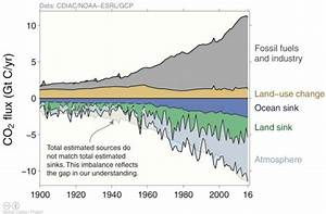 The Global Co2 Rise  The Facts  Exxon And The Favorite
