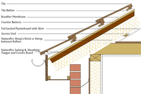 natural sarking sheathing tongue groove insulation