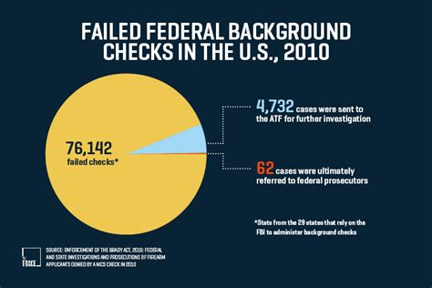 Background Checks For Guns Banned From Owning Guns Many Lie And Try To Buy Them Anyway