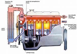 Mettre Du Liquide De Refroidissement : purger le circuit de refroidissement d une voiture minute ~ Medecine-chirurgie-esthetiques.com Avis de Voitures