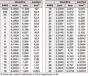 Section Fil Electrique : correspondance diametre section cable electrique ~ Melissatoandfro.com Idées de Décoration