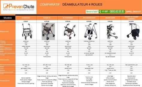 tableau comparatif d 233 ambulateur 4 roues