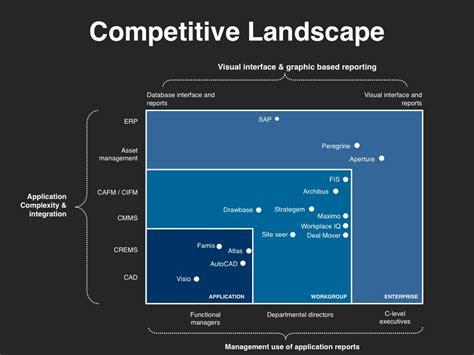 investor  template    quadrant