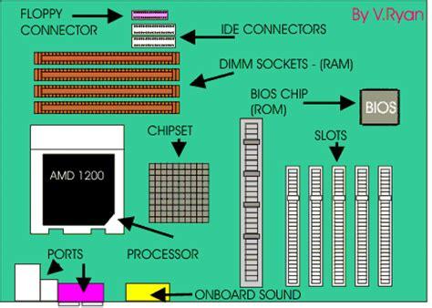 Motherboard Memory The Basics