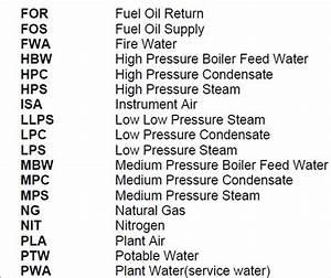 P U0026id Process Diagram  Piping  Symbol  Abbreviation  Equipment  Pump  Valve Standard Symbol  2013