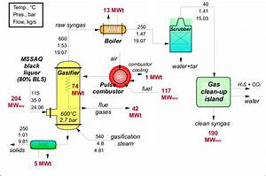 Heat And Mass Balance Of The Low Temperature Gasifier