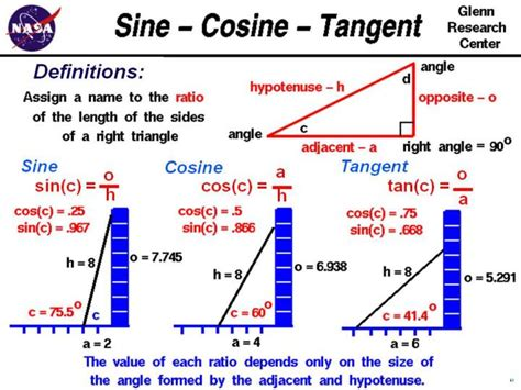 sine cosine tangent