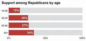 Who are Donald Trump's supporters? - Los Angeles Times
