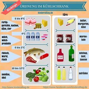 Ordnung Im Kühlschrank : hast du eier in der t r ordnung im k hlschrank mein mama blog ~ A.2002-acura-tl-radio.info Haus und Dekorationen