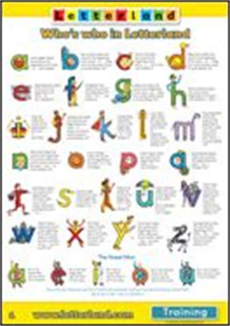 letterland images phonics teaching phonics