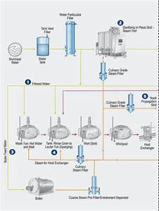 Beer Brewing Manufacturing