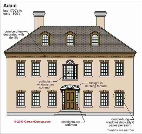style buildings residential architectural design types of residential