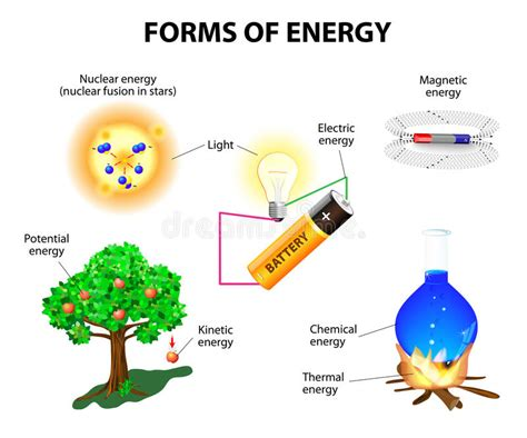 Forms of energy stock vector. Illustration of light ...