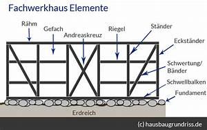 Fachwerkhaus Bauen Kosten : fachwerkhaus bauen was ist ein fachwerkhaus haus grundriss ~ Frokenaadalensverden.com Haus und Dekorationen