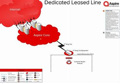 Line Dedicated Leased Want Technology Lines Know