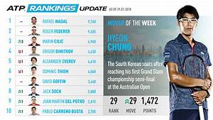 Chung Rises Into Top 30, Mover Of The Week | South Africa ...