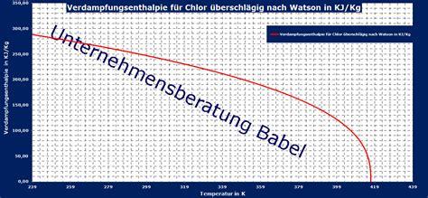 chlor verdampfungsenthalpie