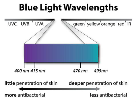 blue light wavelength your complete guide to blue light therapy lto