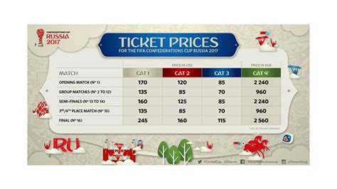 World Ticket Prices by Ticket Prices For Fifa Confederations Cup And Fifa World