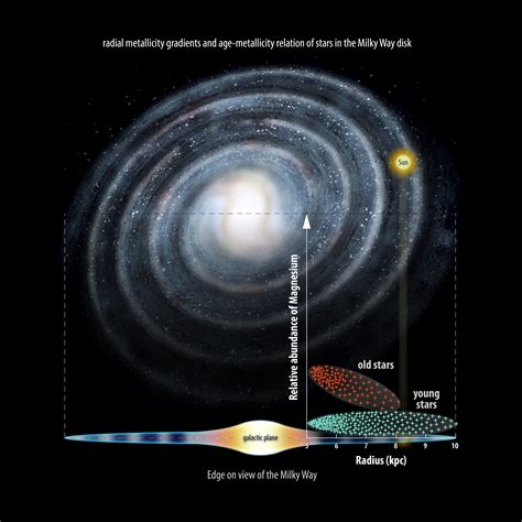 Milky Way May Have Formed Inside Out Gaia Provides New