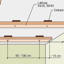 Decke Verkleiden Möglichkeiten : vorgeh ngte holzfassade eine selbstbau anleitung ~ Michelbontemps.com Haus und Dekorationen